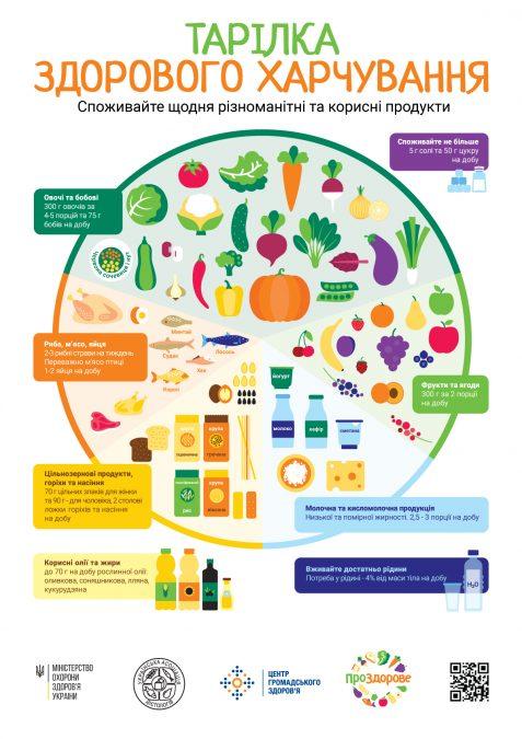 Міністерство охорони здоров'я разом із Центром громадського здоров'я та експертами-дієтологами презентували національні рекомендації зі здорового харчування та визначили найважливіші групи продуктів, які повинні входити до щоденного раціону людини